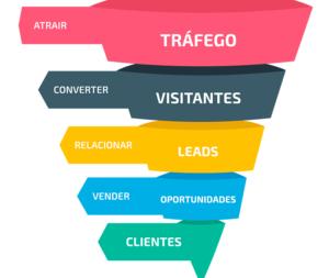 Projeto de Marketing Digital de Atração personalizados